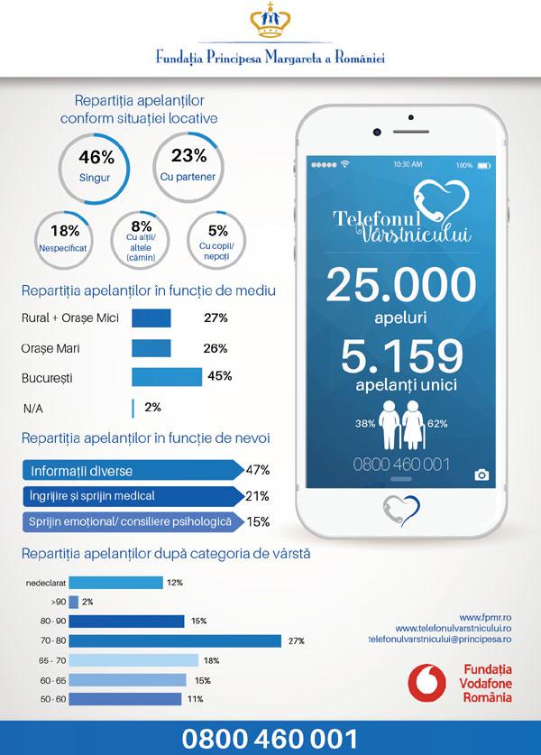 infografic Telefonul Varstinului 2 ani