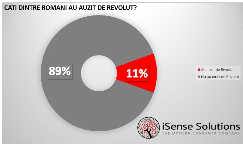 români au auzit de Revolut