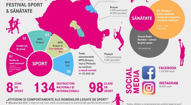 """Festivalul """"Cea mai mare oră de sport"""" a atras anul acesta peste 56.000 de iubitori de mișcare în aer liber"""