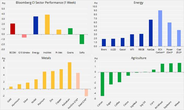 Analiza mărfuri: semne de viață – dolarul scade și tensiunile comerciale se destind