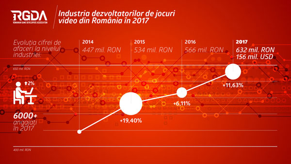 Industria dezvoltatoare de jocuri video din România continuă să crească, realizând o cifră de afaceri de 156 milioane de dolari