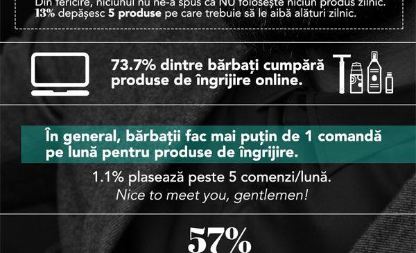 TheGroomLab.com: 73,7% dintre bărbați cumpără produse de îngrijire online și majoritatea investesc 100-200 RON buget lunar pentru produse de îngrijire și styling