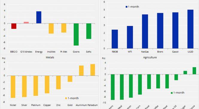 Analiza mărfuri: războiul comercial duce din nou mărfurile în declin