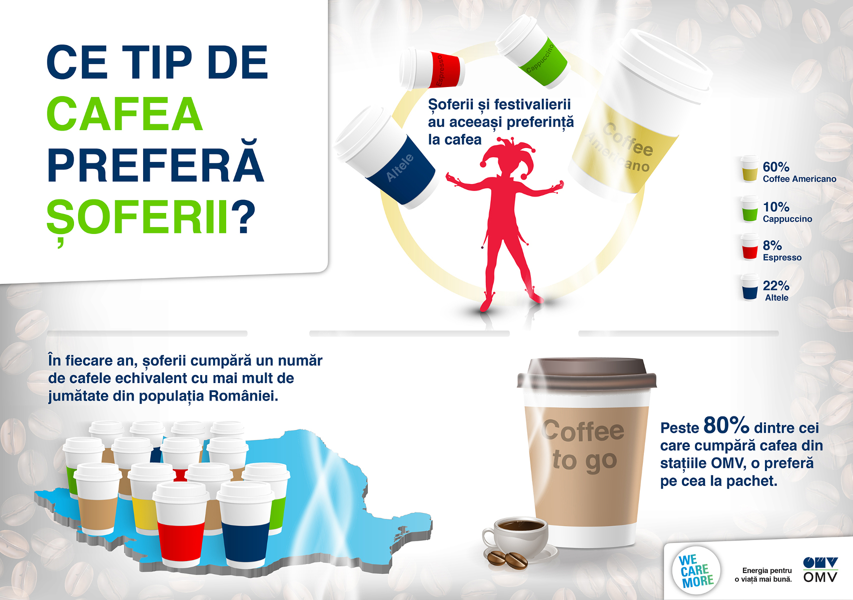 Infographic OMV cafea