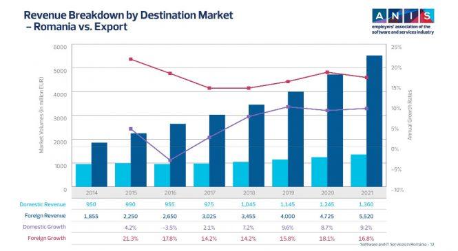 Studiu ANIS: Piața locală de software și servicii IT înregistrează o creștere sub așteptări în 2017, puțin peste 2%