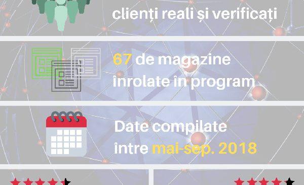 Magazinele online, la examenul clienților: nota medie este de 9,42