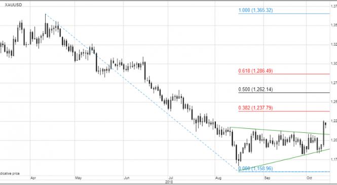 Analiză mărfuri: Aurul trece peste primul obstacol de rezistență