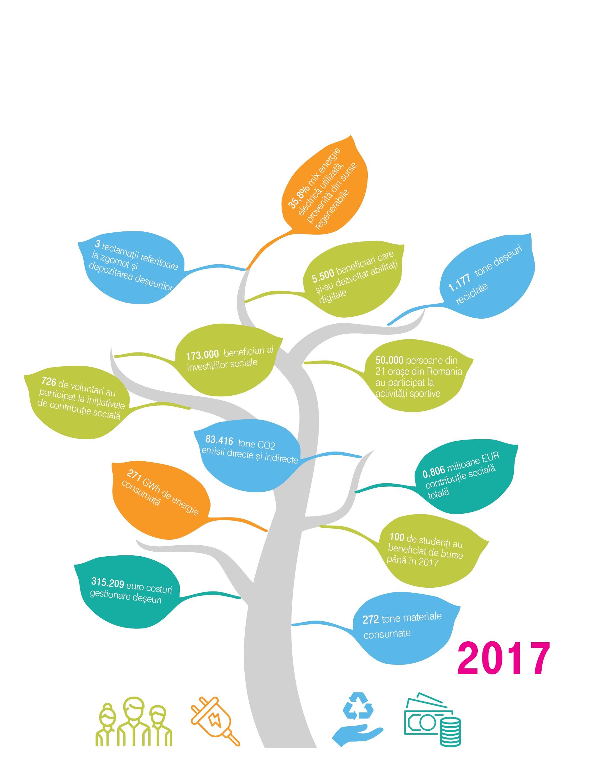Telekom Romania raportul de sustenabilitate pentru anul 2017