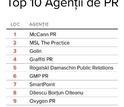 Top cele mai performante agenţii de PR 2018