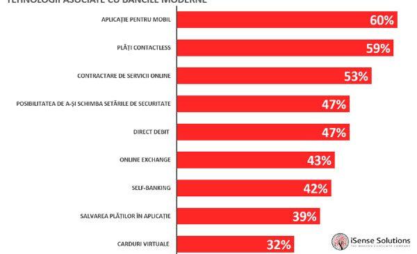 11% dintre români ar trece la altă bancă pentru a beneficia de serviciul de plăți instantanee