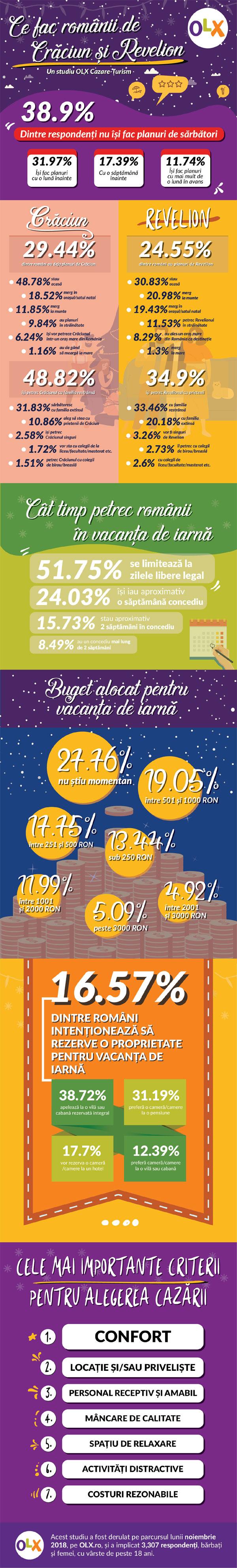 Infografic OLX, Ce fac romanii de Craciun si Revelion