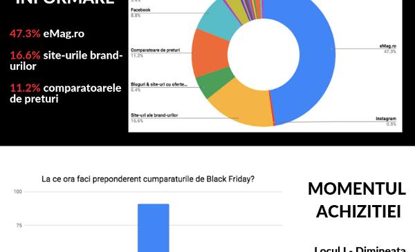 Studiu adLemonade: Produsele electrocasnice și electronice se află în topul preferințelor românilor care vor face cumpărături de Black Friday 2018