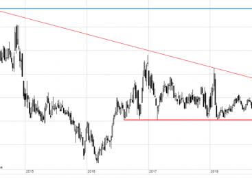 Analiză mărfuri: Săptămână nebună pentru petrol și gaze