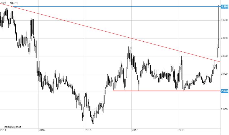 Saxo Bank Analiză mărfuri
