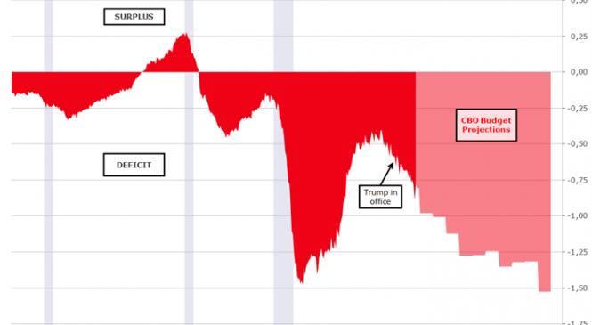 Perspectivă macro: Câștiguri pe termen scurt, probleme pe termen lung în SUA