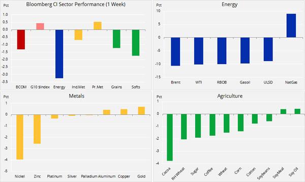 Analiză mărfuri: Numărătoarea inversă până la confruntarea 'G2'