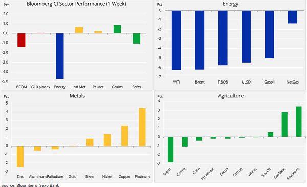 Analiză mărfuri: Petrolul pierde teren în timp ce teatrul alegerilor parțiale din SUA ajunge în piețele financiare