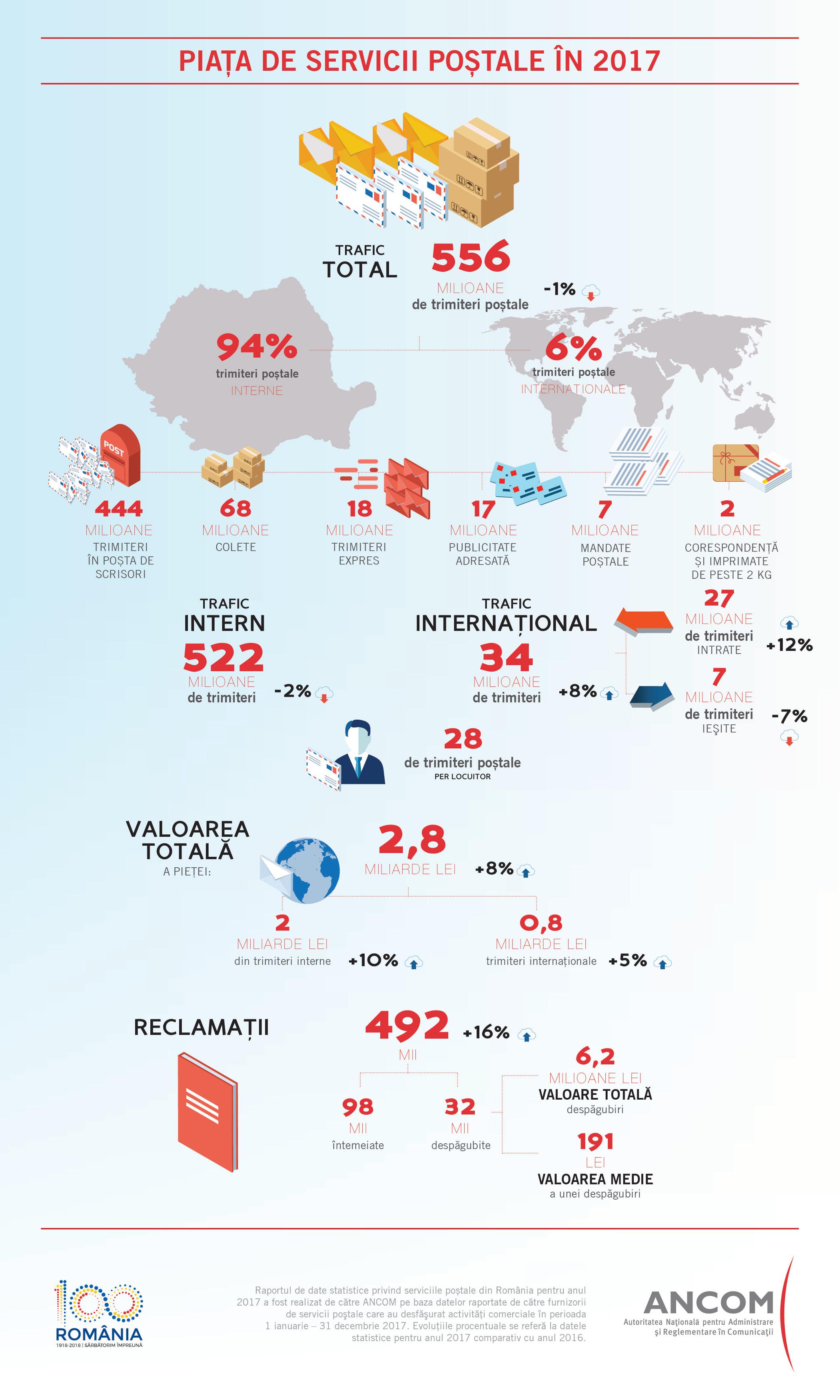 Infographic piata de servicii postale in 2017