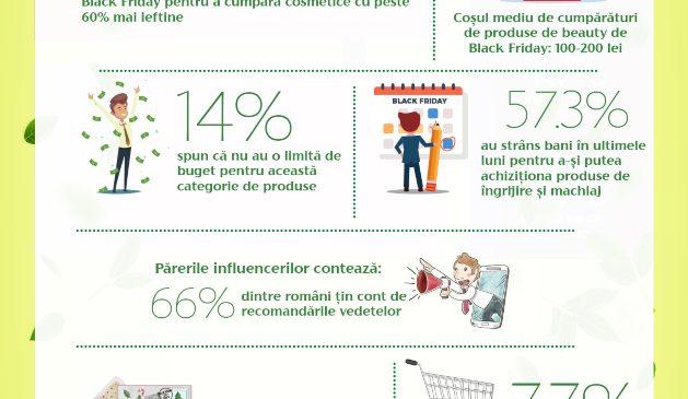 Studiu BottegaVerde.ro: De Black Friday, 77% dintre români cumpără produse cosmetice cadou în avans pentru sărbători