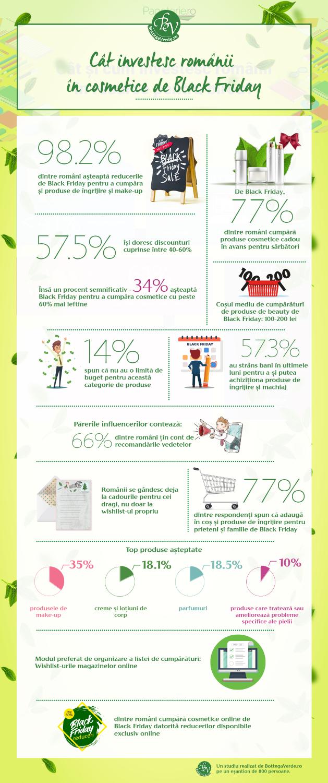 infographic cstudiu_investitie produse ingrijire make-up
