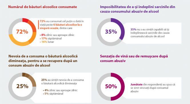 Jumătate dintre cei care au găsit o soluție în programele ALCOHELP se confruntau cu un consum problematic de alcool
