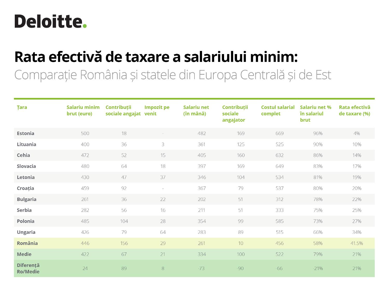 Rata efectiva de taxare a salariului minim
