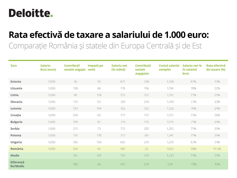 Rata efectiva de taxare a salariului de 1000 euro