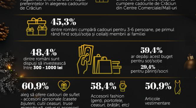 iLUX.ro: 65% dintre români caută cadouri de Crăciun în magazinele online, majoritatea fiind dispuși să investească între 300 și 1000 RON pentru cei dragi de sărbători