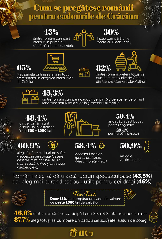 infografic cadouri craciun