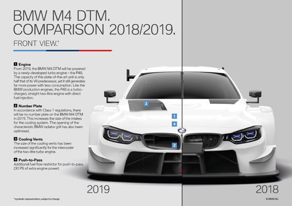 BMW M4 DTM, Comparison 2018-2019