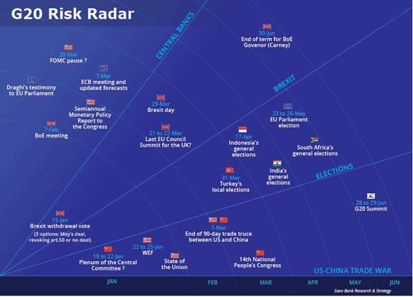 G20 Risk Radar