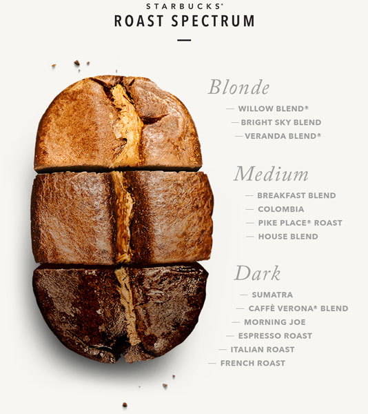 Roast spectrum