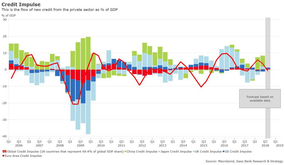 grafic Impulsul global de creditare