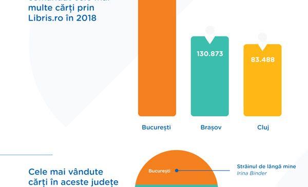 Infografic Libris.ro – Ce citesc romanii. Harta Romaniei in carti citite
