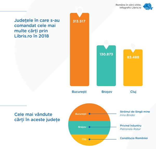infografic 1 Libris.ro Romania in carti citite