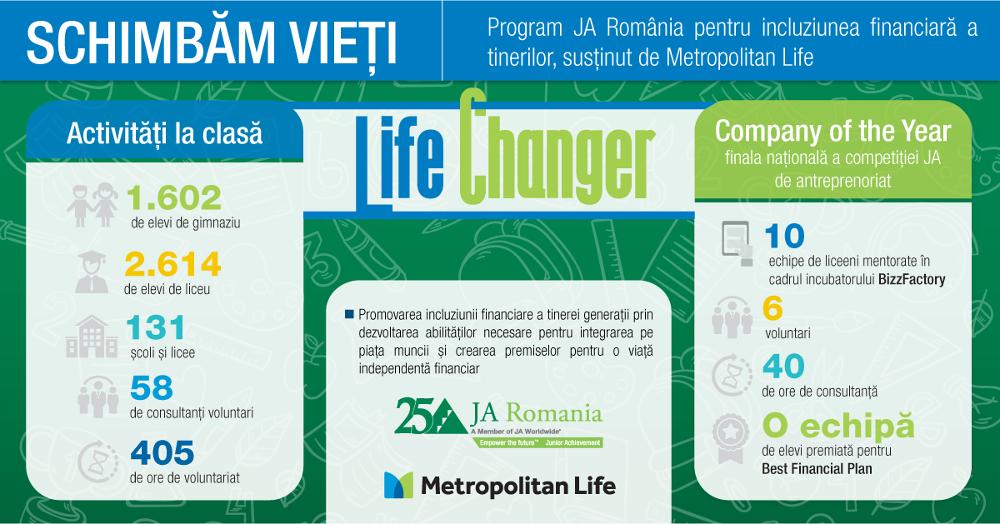 programul internațional Life Changer