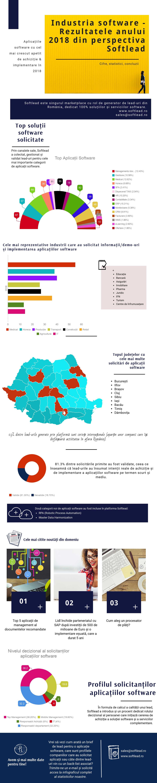 Tehnologizarea companiilor în România softlead