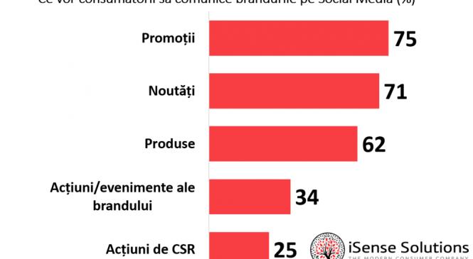 Peste jumătate dintre românii din mediul urban intră pe rețelele de socializare imediat cum se trezesc