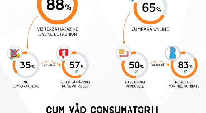 Românii iubesc… shoppingul! 56% cumpără haine de cel puțin câteva ori pe lună, cu 7% mai mulți decât anul anterior