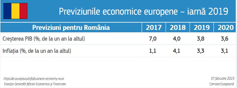 Previziunile economice din iarna anului 2019