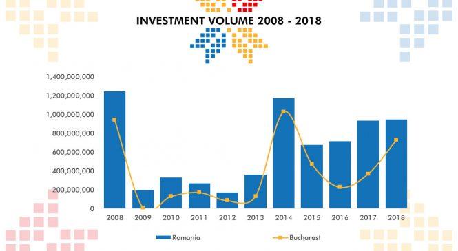 Piața investițiilor imobiliare: Dintr-o piață de 1 miliard de euro, investitorii români și-au luat partea leului