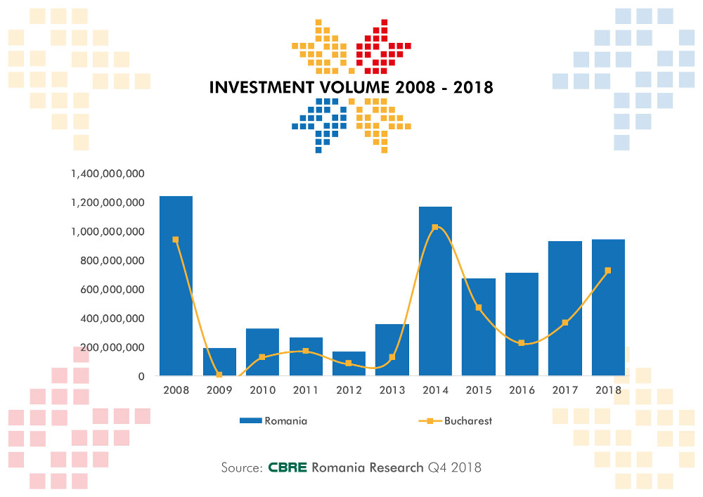 raport evolutia volum investitii