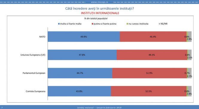 Sondaj de opinie INSCOP Research: Opinia populației privind direcția în care se îndreaptă România și Europa