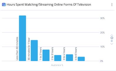 Consumatorii români de internet urmăresc programele TV clasice mai mult decât pe cele online