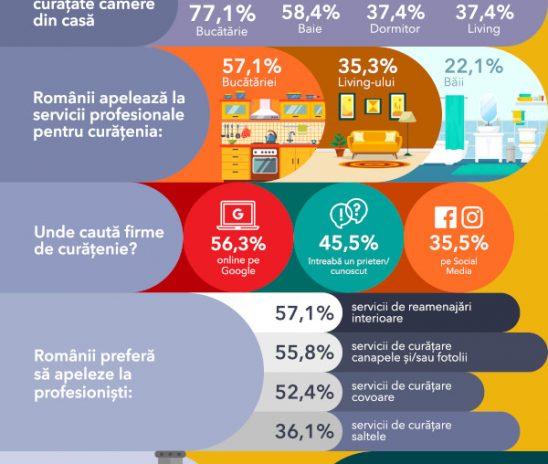 Studiu Ajusto.ro: 49% dintre români renovează măcar o cameră la fiecare curățenie generală de sezon