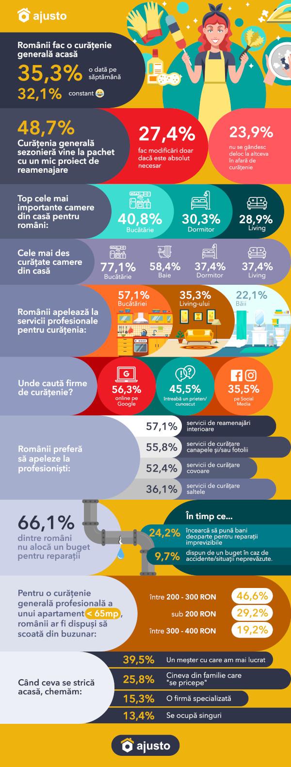 Ajusto infografic