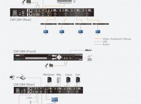 ELKO distribuie in Romania noul switch KVMP 4K de la ATEN pentru operatiuni multi-view