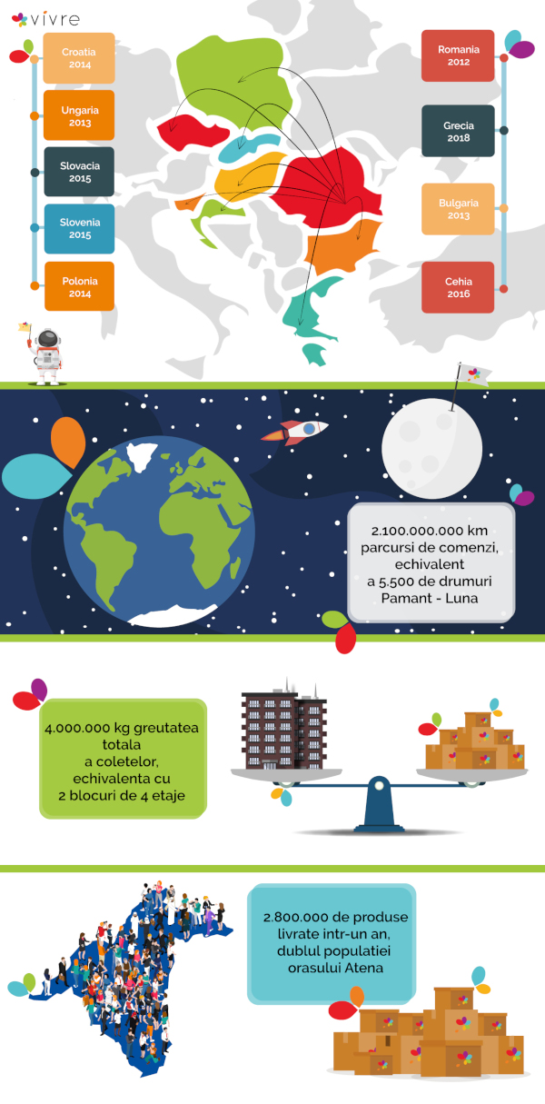 Infografic Produsele Vivre au parcurs peste 2 miliarde de kilometri