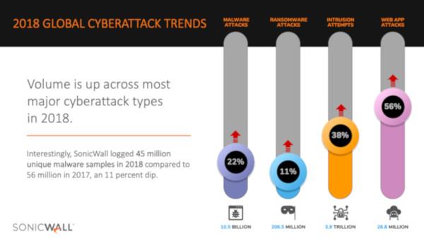 SonicWall: Amenințările informatice sunt în creștere
