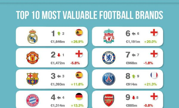 Real Madrid Retake Crown as World's Most Valuable Football Brand